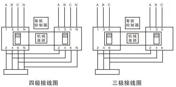 根据设计电路实际需要接好常用电源和备用电源的进出线,零线.